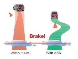 How does ABS break system work